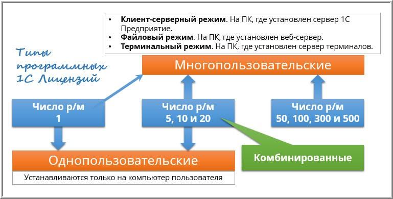 Типы программных 1С Лицензий